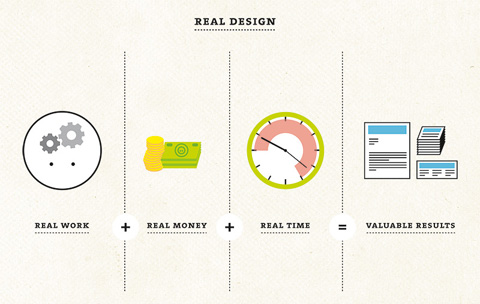 What is real design ?