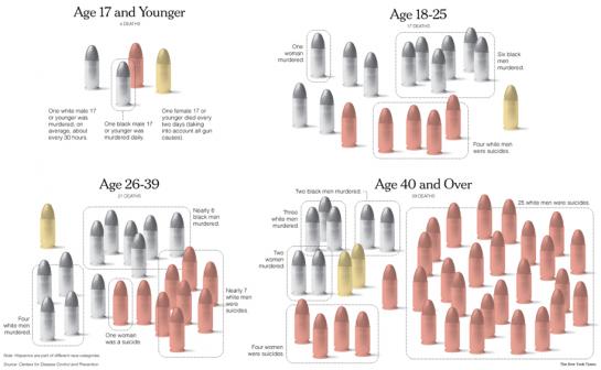 nytimes-gun-deaths