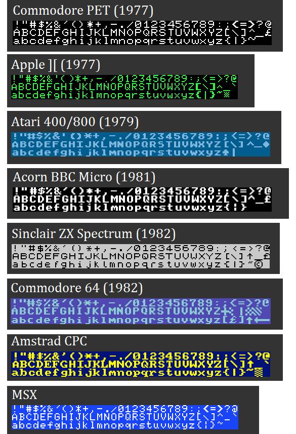 bitmpa Téléchargez les typographies du Commodore, de lApple, de lAtari 400, de Acorn BBC Micro, du Sinclair ZX Spectrum, du Commodore 64, de lAmstrad CPC et MSX... : )