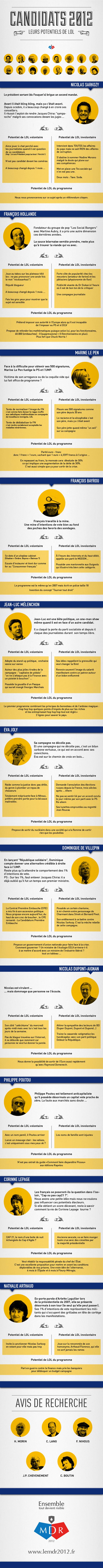 lulz Infographie sur le potentiel de LOL des candidats aux Présidentielles en 2012 !