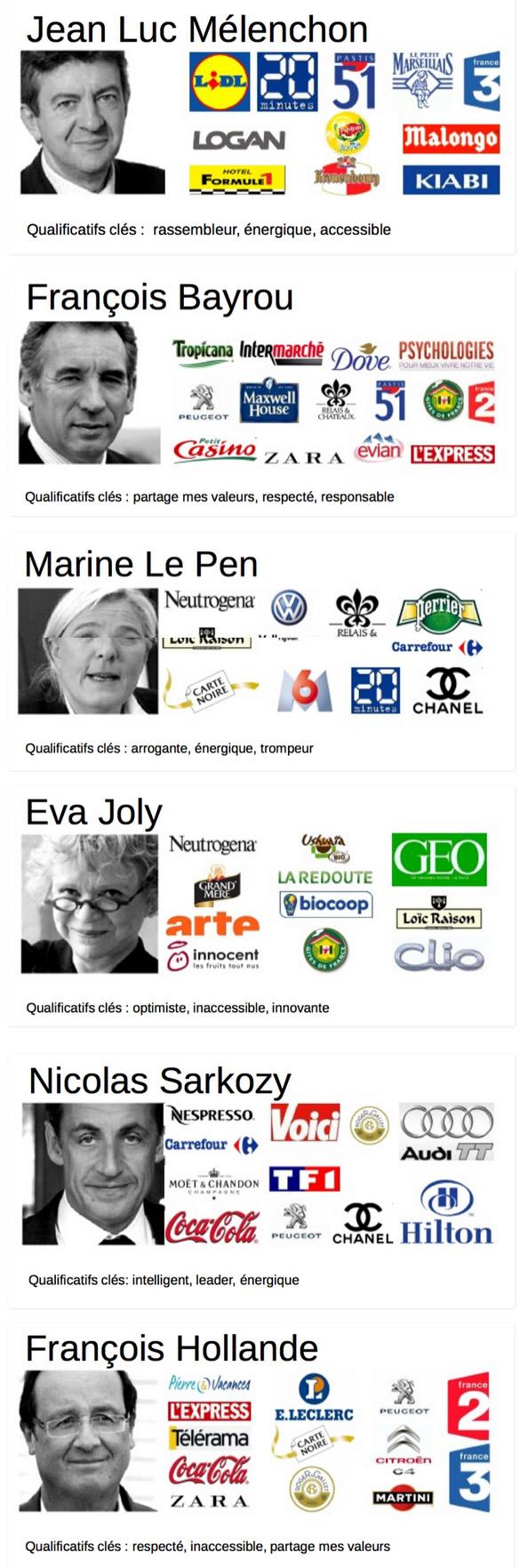 logos Et si les candidats étaient des logos ? des marques ?