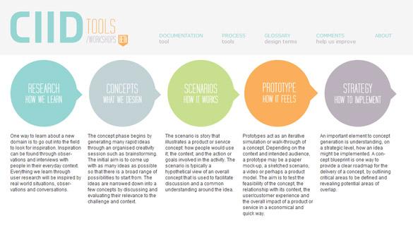 CIIDDDDD Le CIID partage ses méthodes et ses outils de design !