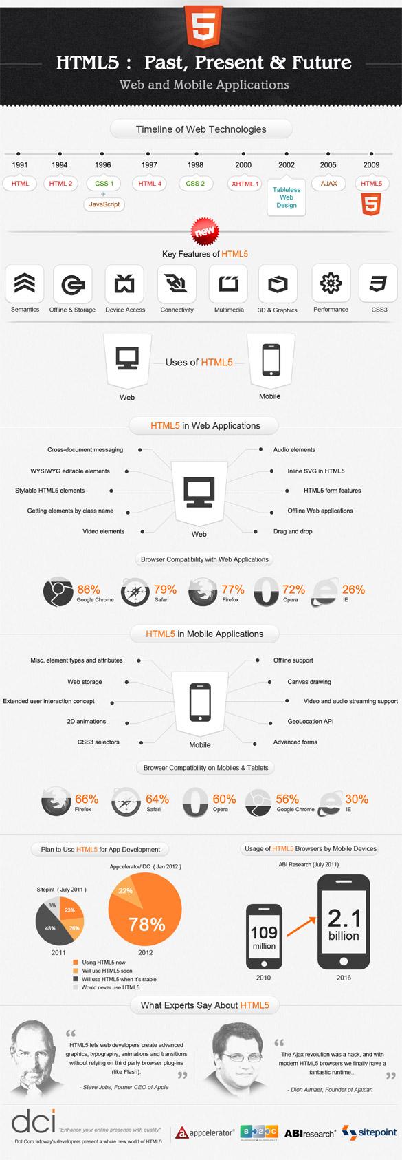 HTML5 [infographie] Comprenez le passé, le présent et le futur du html5 !