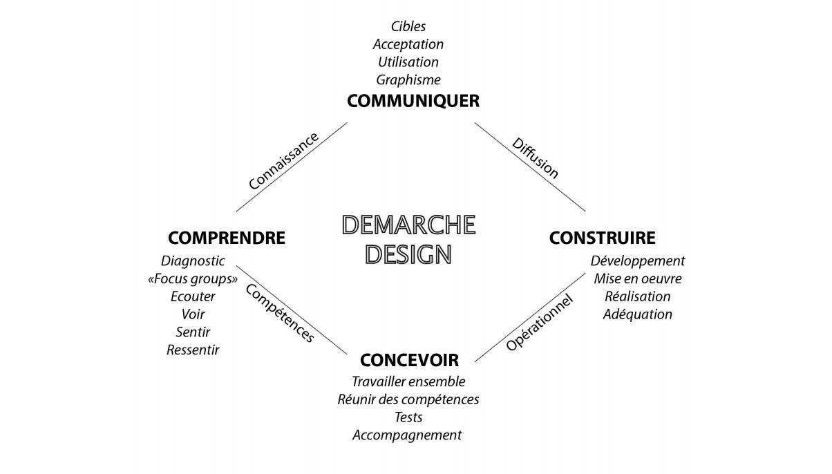 demarche1